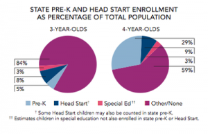 State Pre-K and Head Start Enrollment as Percentage of Total Population