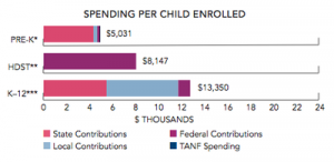Education Spending Per Child Enrolled