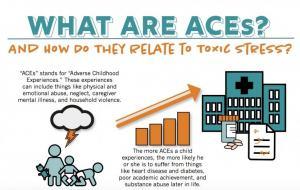 Aces toxic stress logo